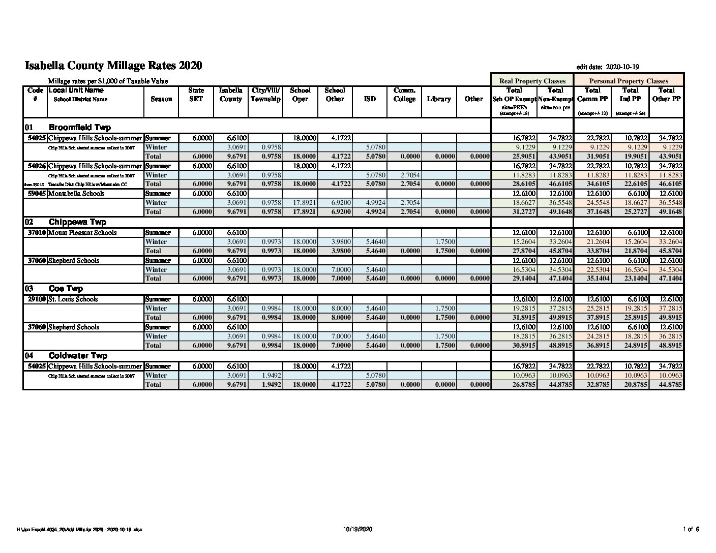 preview image of first page 2020 Tax Rates for Communities