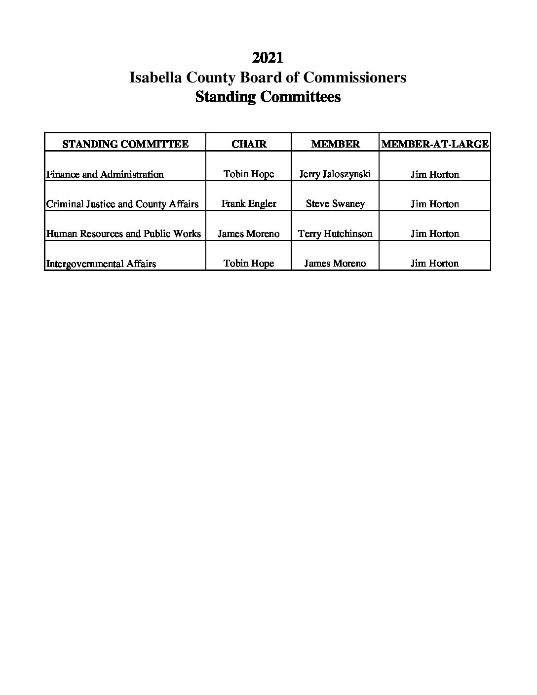 preview image of first page Board of Commissioners Standing Committees