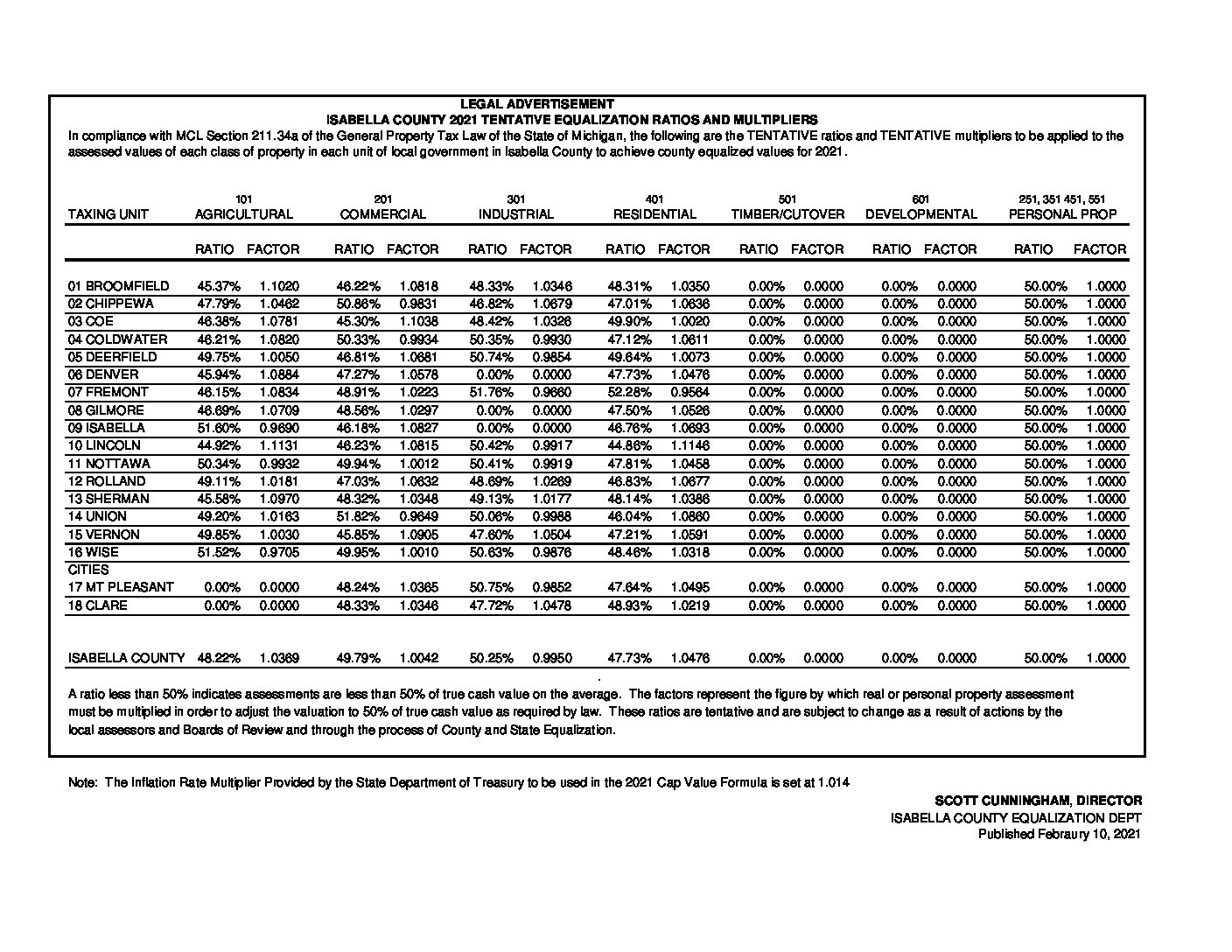 preview image of first page Equalization Ratios Tentative for 2021